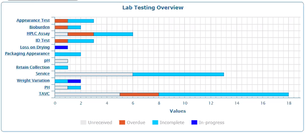 Lab Testing Overview