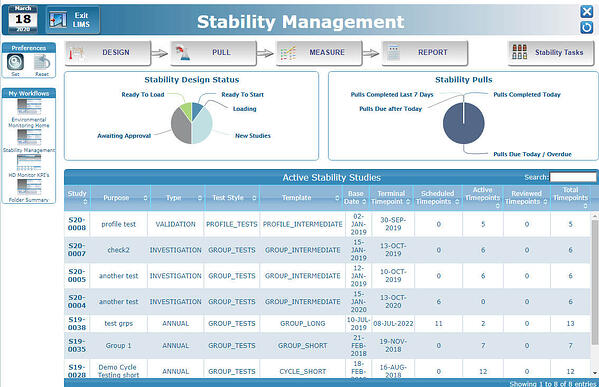Stability Management